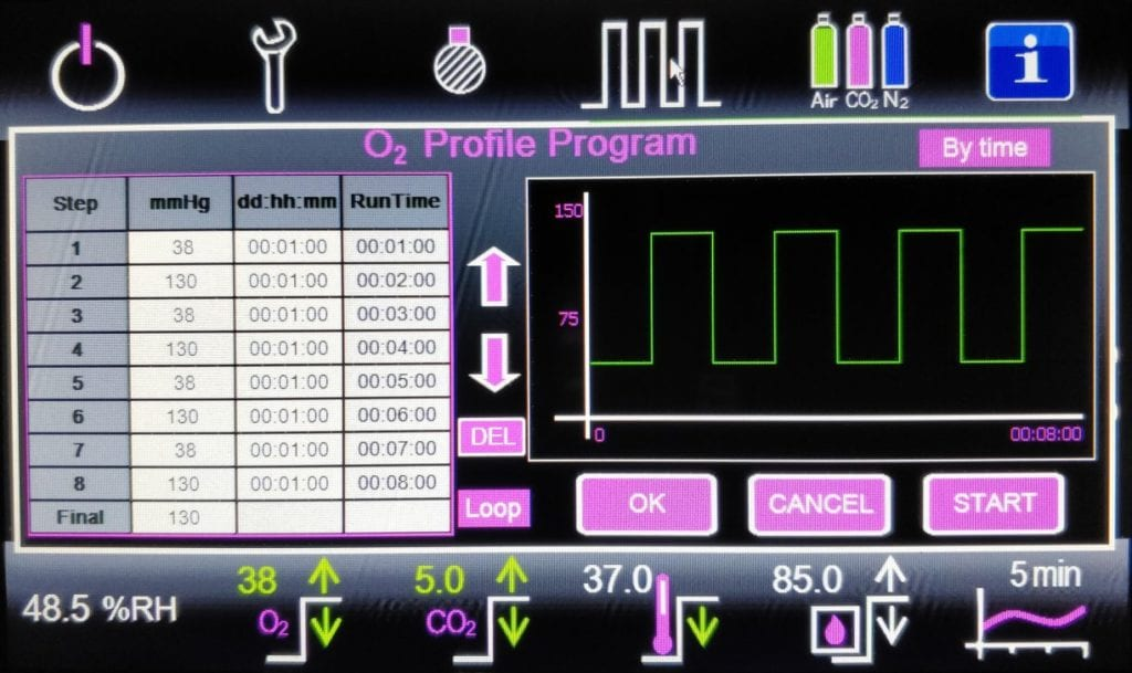 Oxford Optronix - HypoxyLab - Profile up to 8 oxygen conditions